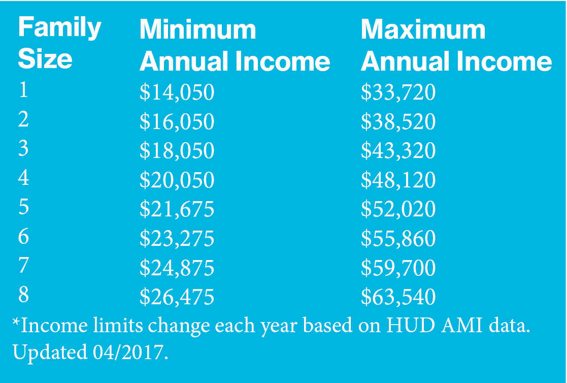 Family Services Income Guidelines last updated april 2017