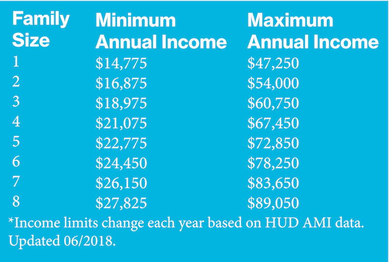 Family Services Income Guidelines