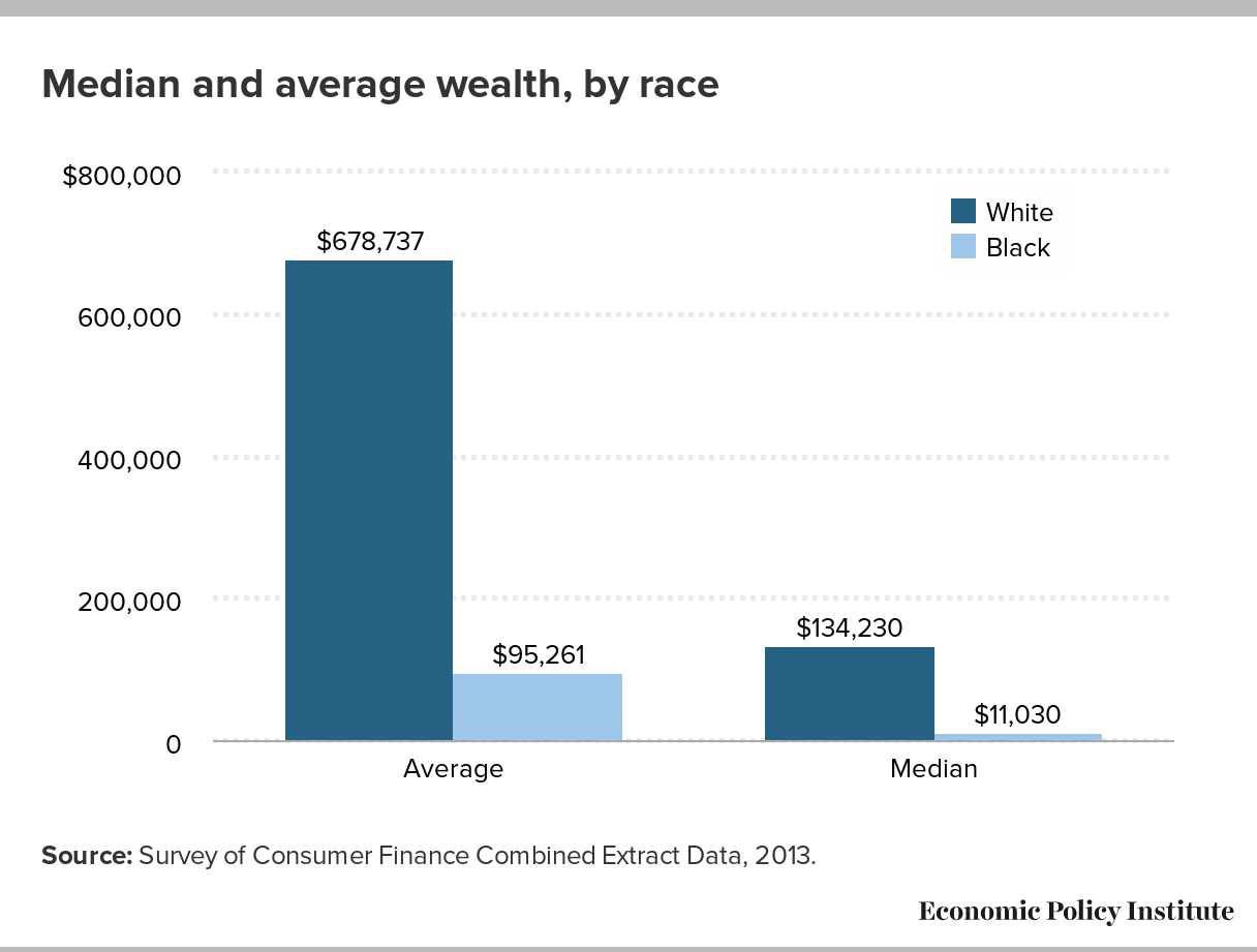 Median and average wealth by race
